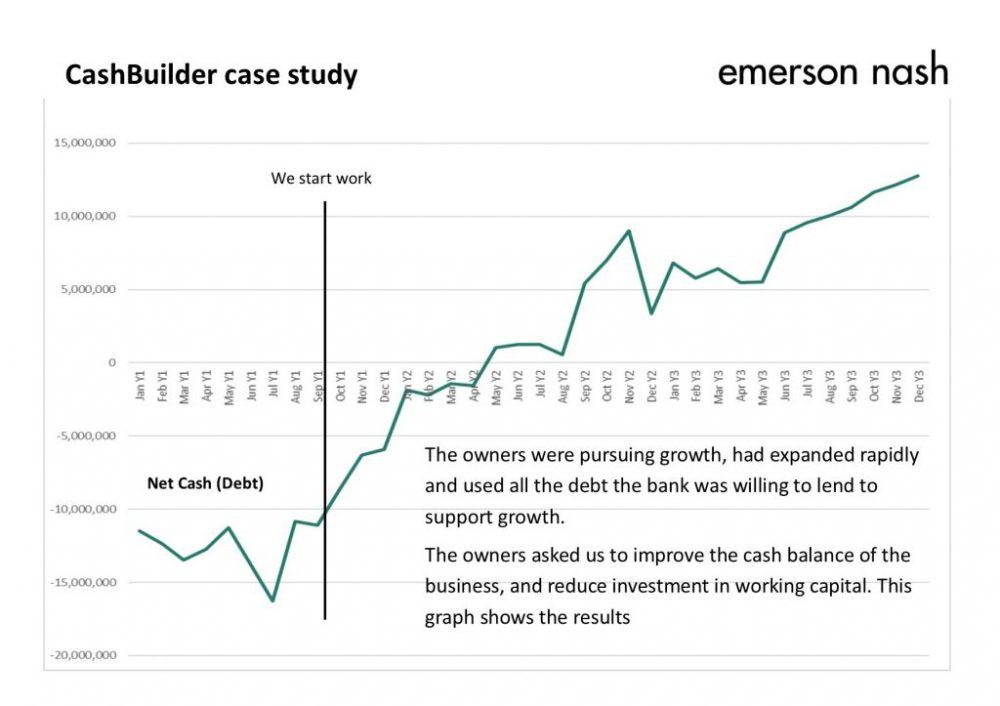CashBuilder Case Study 2
