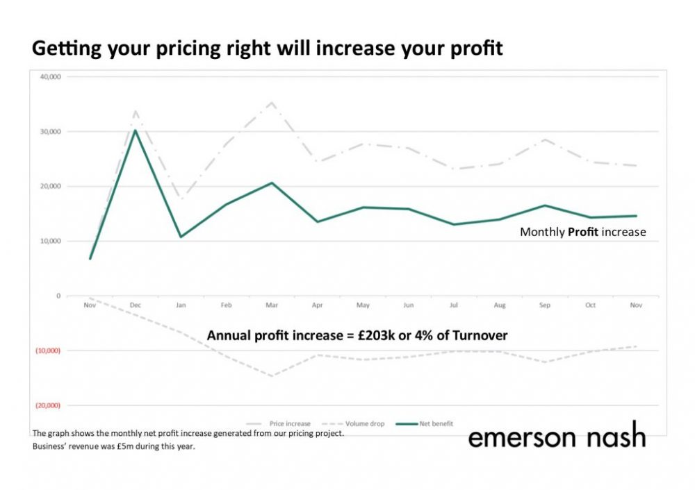 Pricing project profit increase PB2