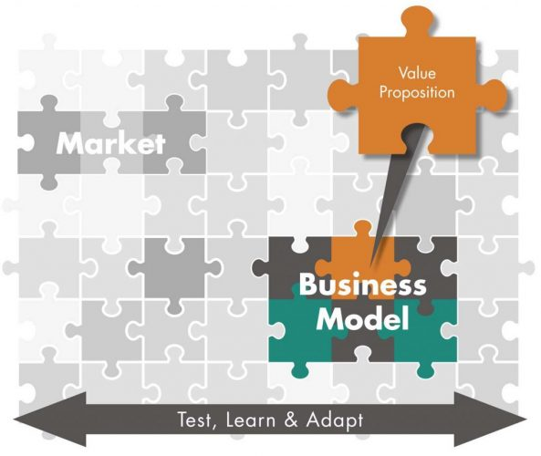 Business Model Design Info-graphic