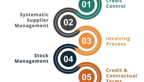 12 steps to increase profitability