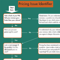 It can be so easy to miss out on profit growing opportunities when pricing your products and services. If your volumes are growing more quickly than your revenues, you may be losing money through one or more pricing issues. Use our Pricing Issues Identifier to check your pricing is working.